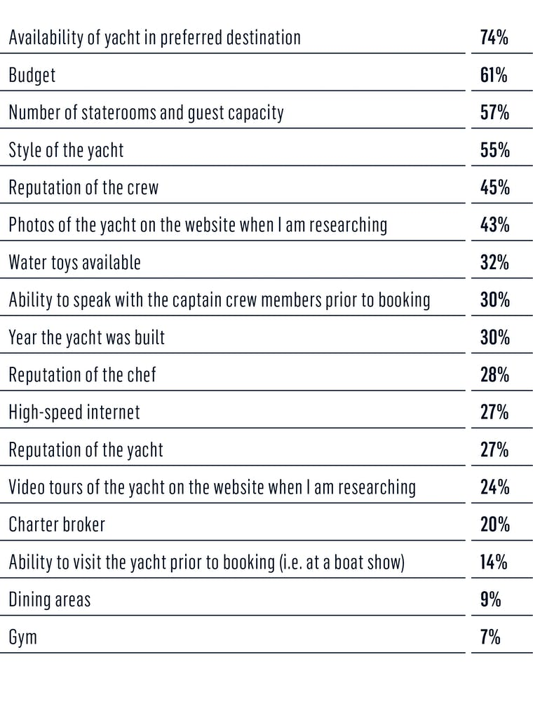 survey - critical factors for you in selecting a charter yacht 1