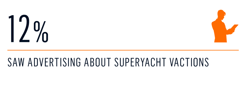 survey - Entry to the yacht charter market 4